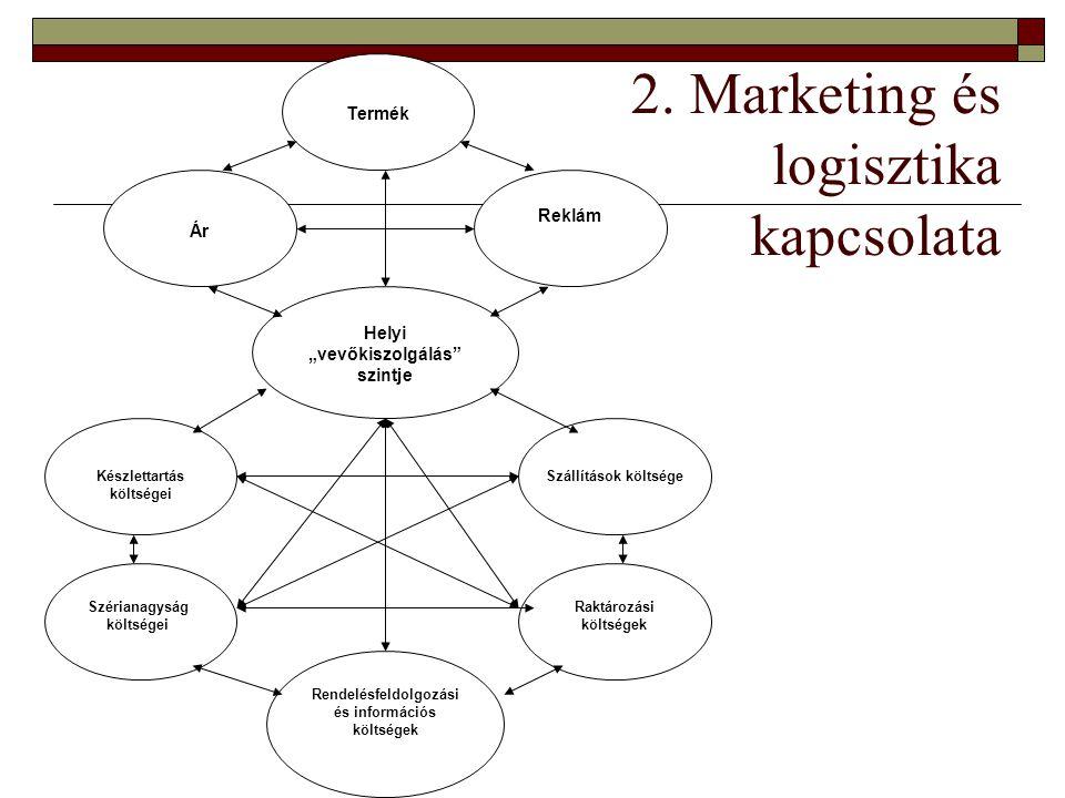 2. Marketing és logisztika kapcsolata