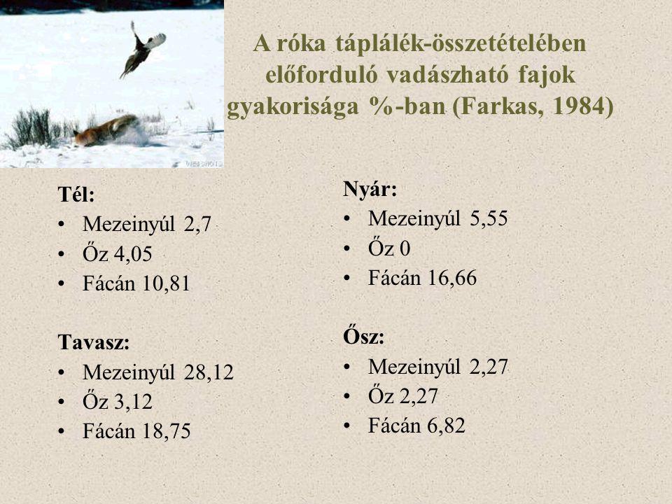 A róka táplálék-összetételében előforduló vadászható fajok gyakorisága %-ban (Farkas, 1984)