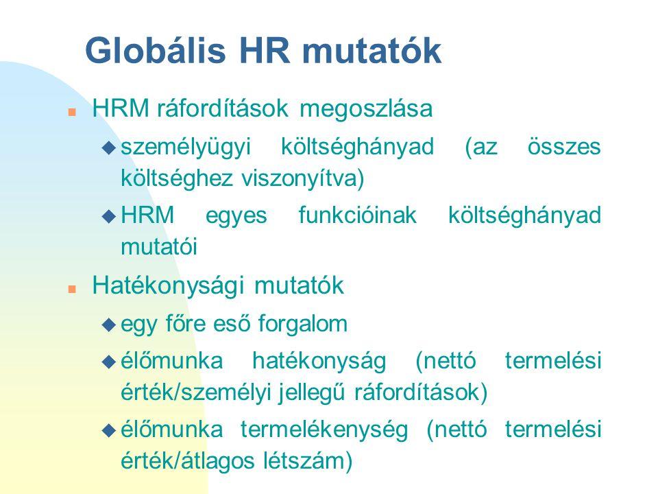 Globális HR mutatók HRM ráfordítások megoszlása Hatékonysági mutatók