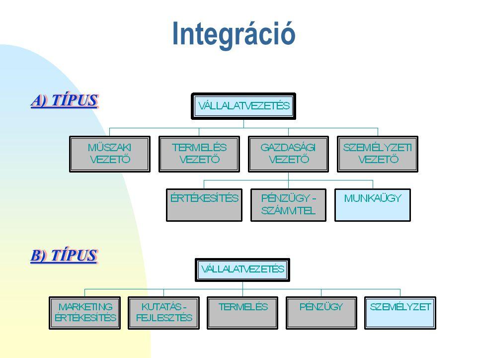 Integráció A) TÍPUS B) TÍPUS