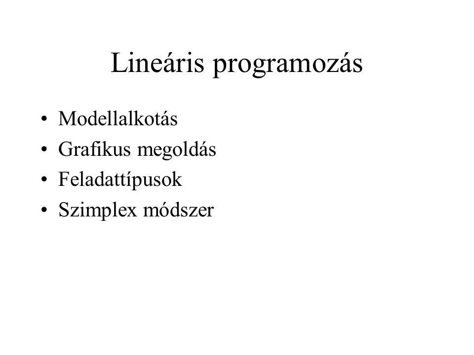 Lineáris programozás Modellalkotás Grafikus megoldás Feladattípusok