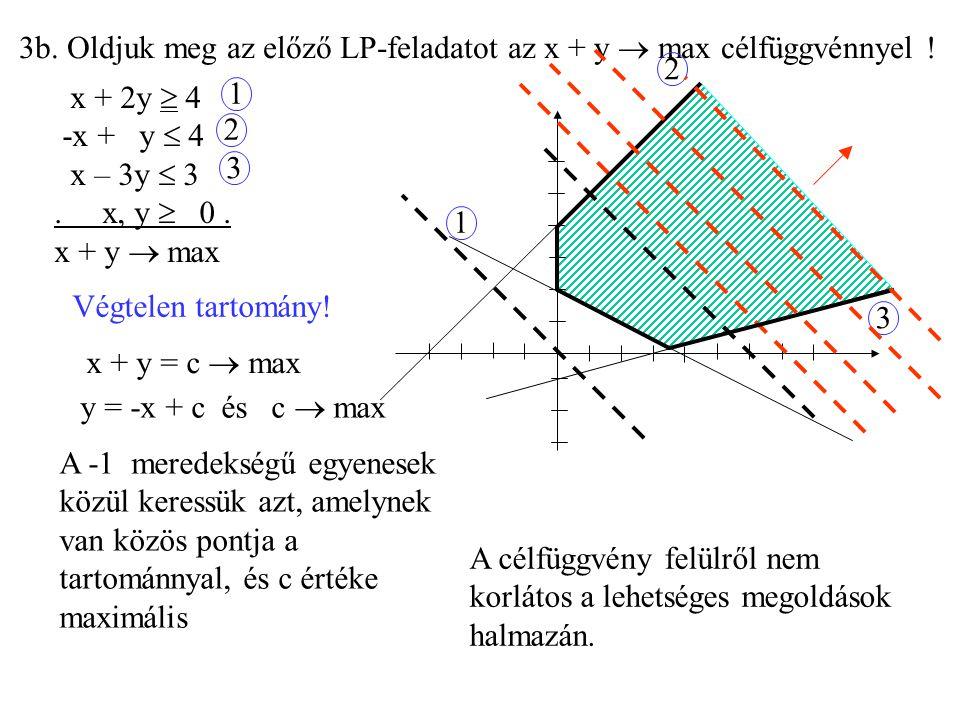3b. Oldjuk meg az előző LP-feladatot az x + y  max célfüggvénnyel !