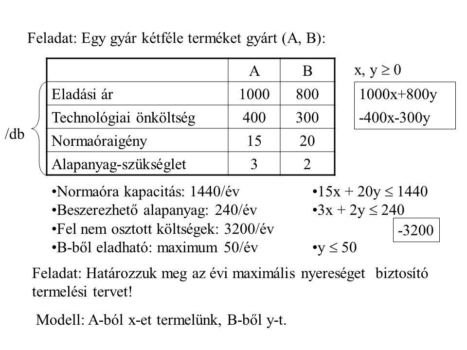 Feladat: Egy gyár kétféle terméket gyárt (A, B):