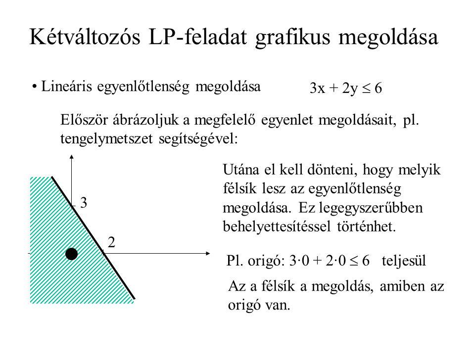 Kétváltozós LP-feladat grafikus megoldása