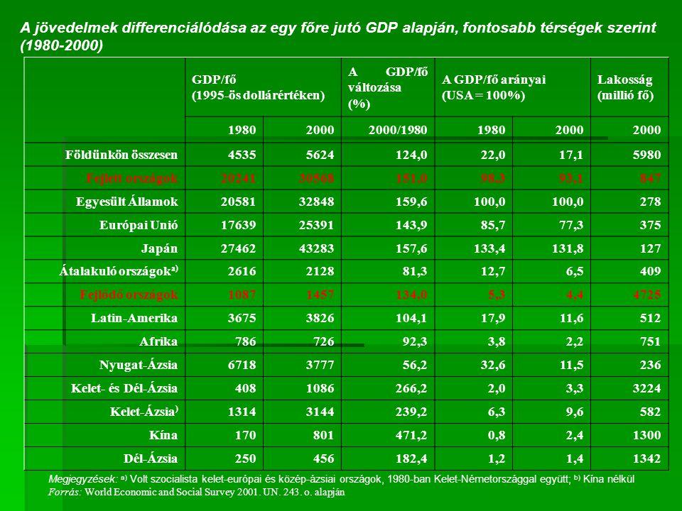 A jövedelmek differenciálódása az egy főre jutó GDP alapján, fontosabb térségek szerint