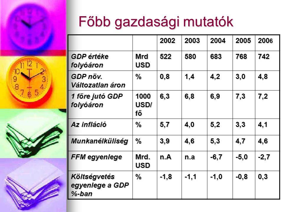 Főbb gazdasági mutatók
