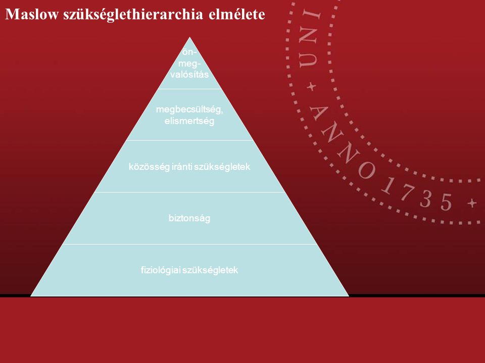 Maslow szükséglethierarchia elmélete
