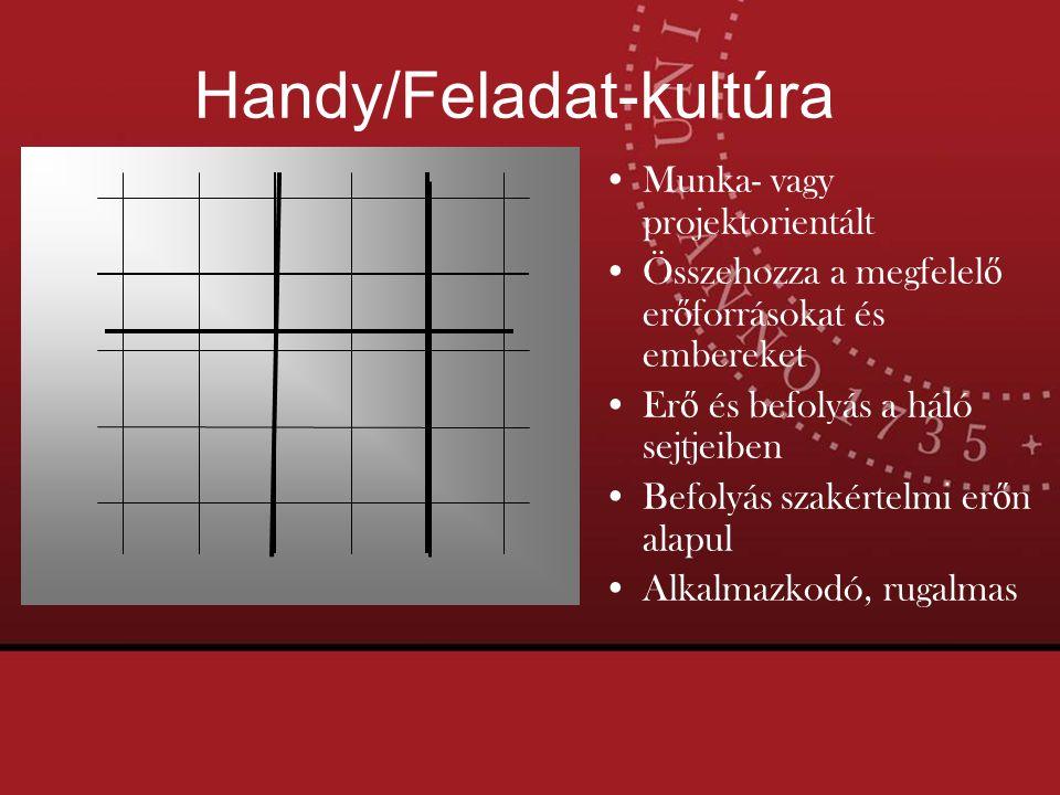 Handy/Feladat-kultúra