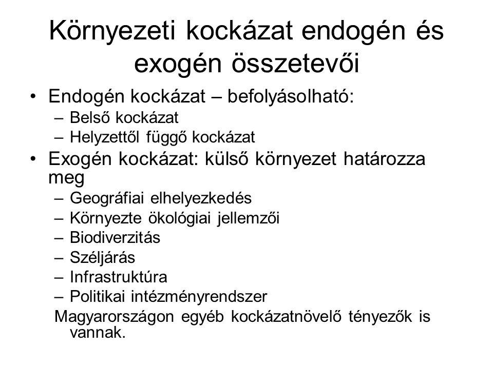 Környezeti kockázat endogén és exogén összetevői