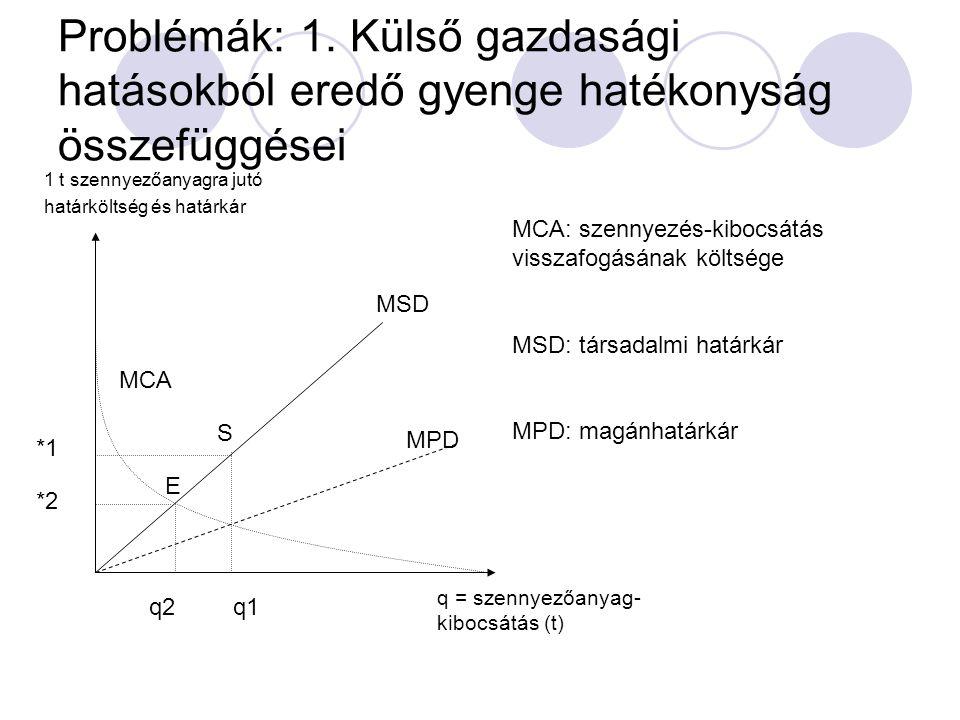 Problémák: 1. Külső gazdasági hatásokból eredő gyenge hatékonyság összefüggései
