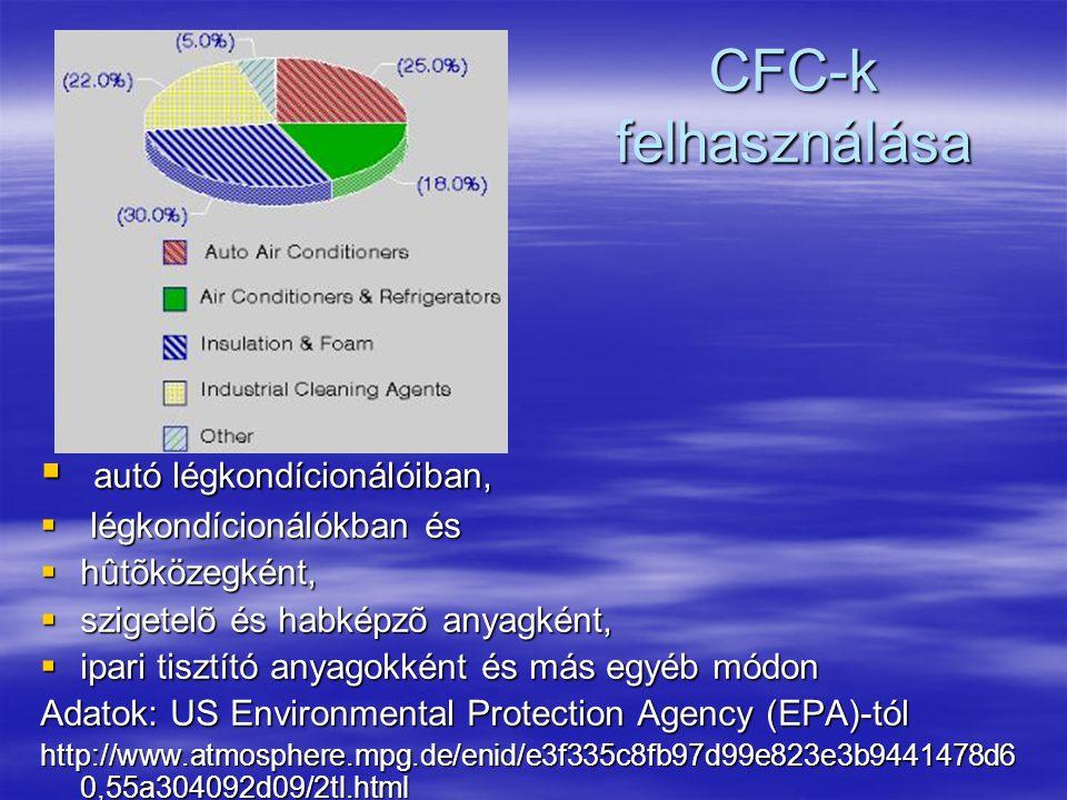 CFC-k felhasználása autó légkondícionálóiban, légkondícionálókban és