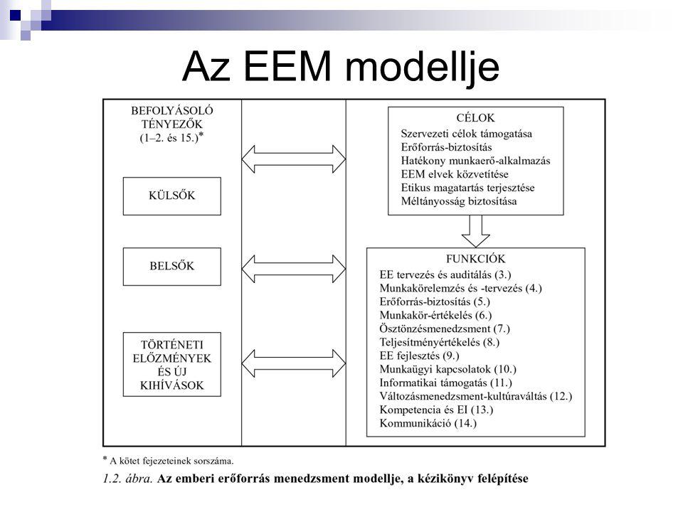 Az EEM modellje