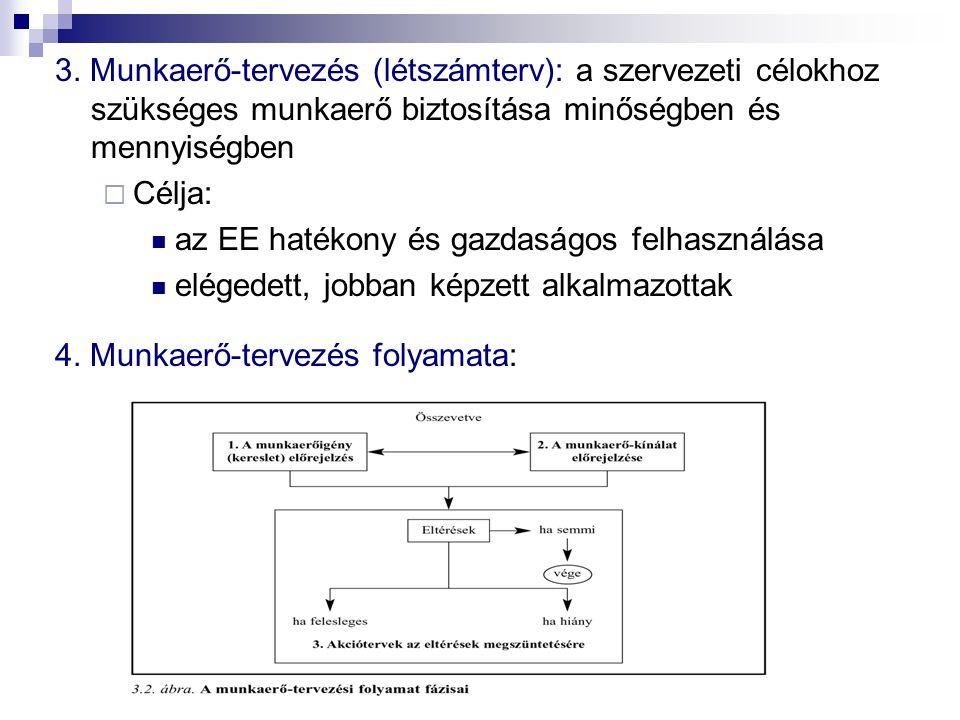3. Munkaerő-tervezés (létszámterv): a szervezeti célokhoz szükséges munkaerő biztosítása minőségben és mennyiségben