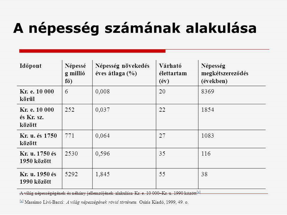 A népesség számának alakulása