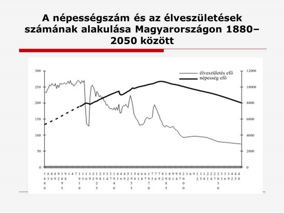 A népességszám és az élveszületések számának alakulása Magyarországon 1880–2050 között