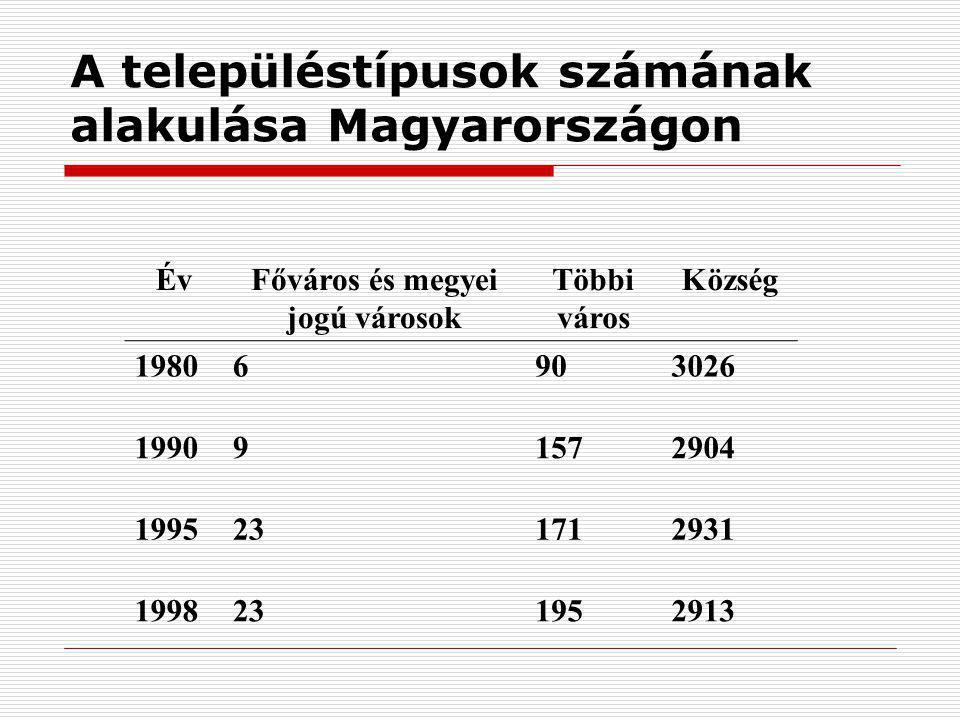 A településtípusok számának alakulása Magyarországon