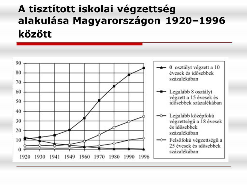 A tisztított iskolai végzettség alakulása Magyarországon 1920–1996 között