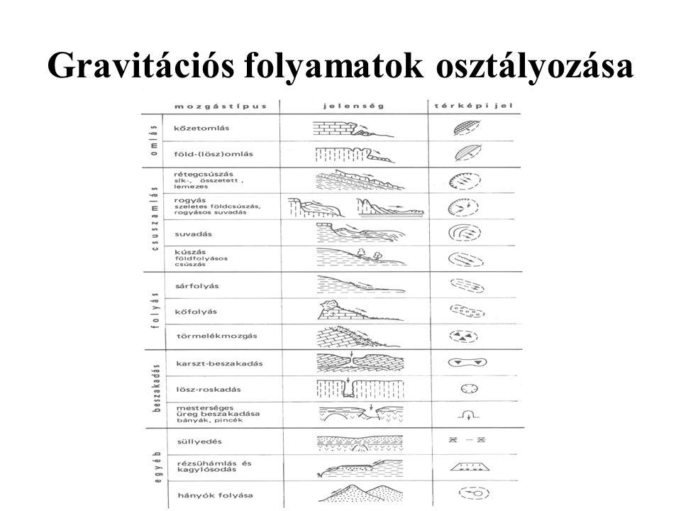 Gravitációs folyamatok osztályozása