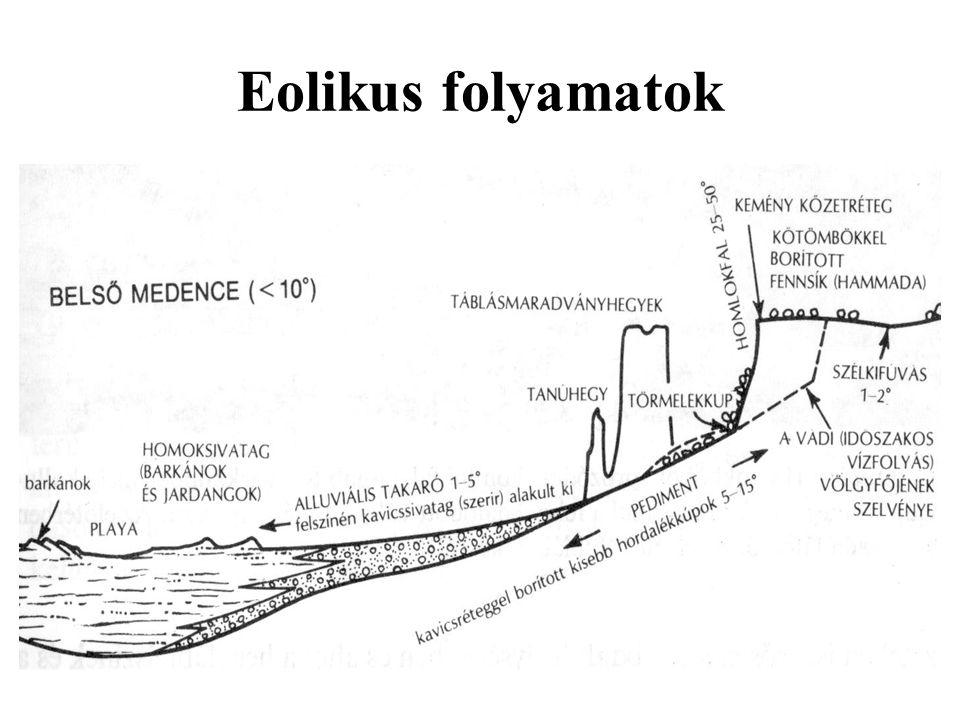 Eolikus folyamatok