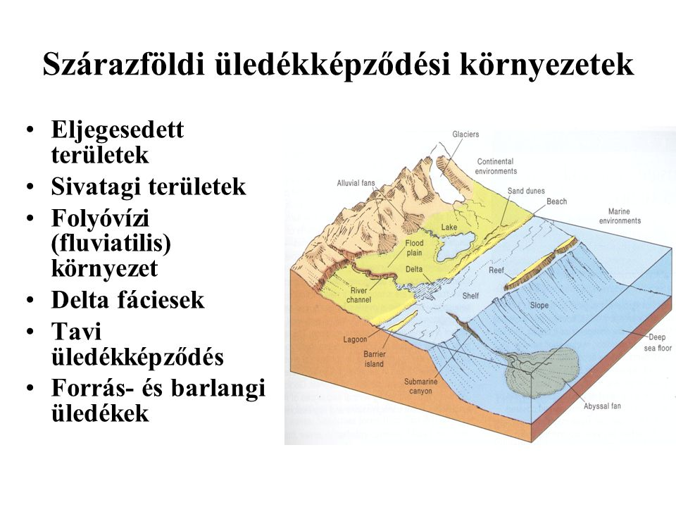 Szárazföldi üledékképződési környezetek
