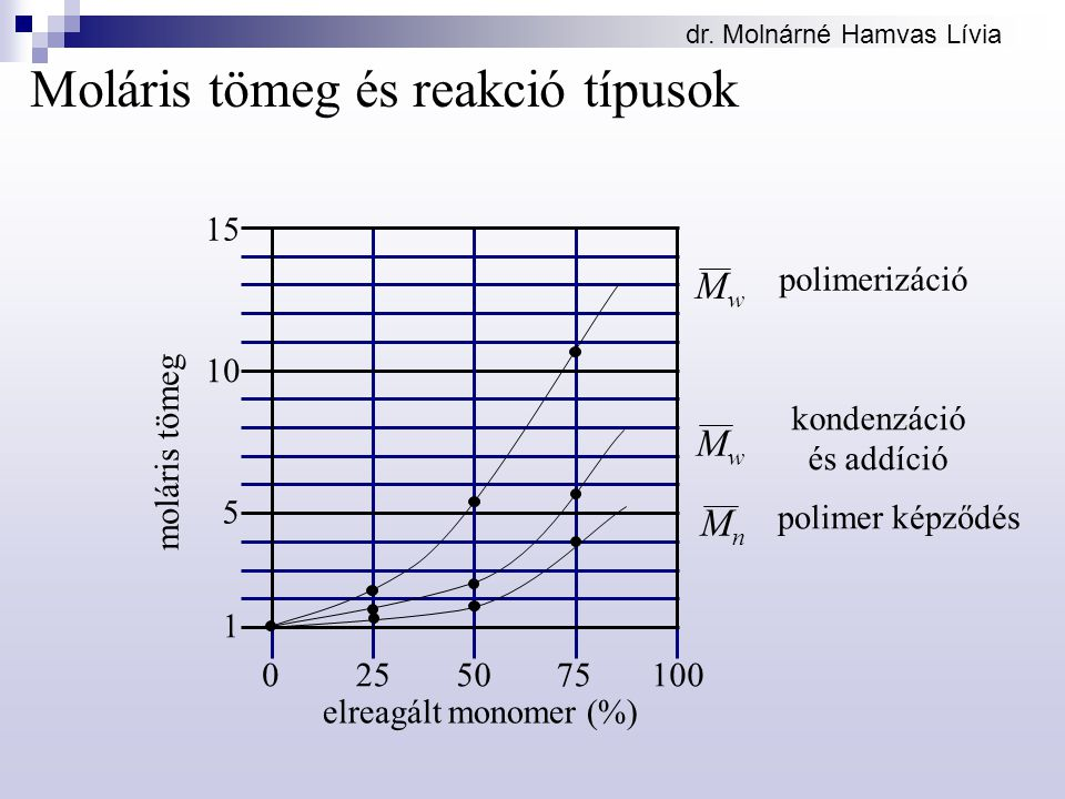 Moláris tömeg és reakció típusok