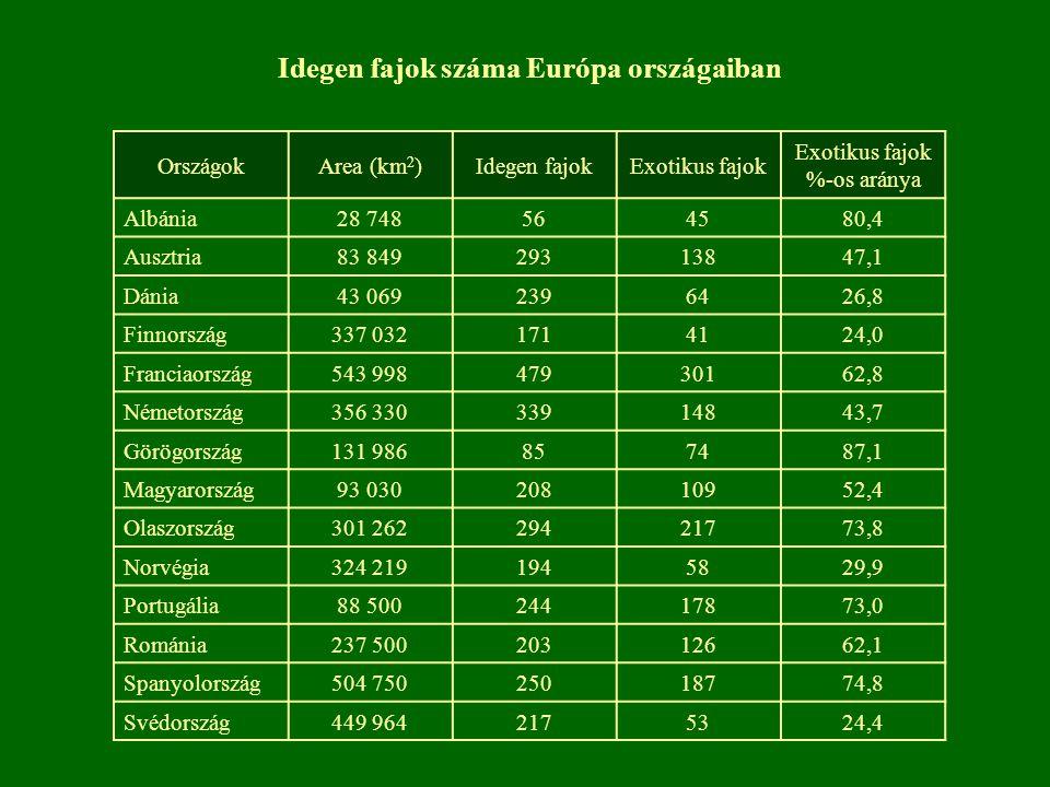 Idegen fajok száma Európa országaiban