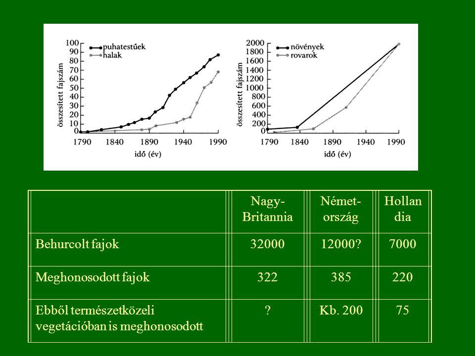 Nagy-Britannia. Német-ország. Hollandia. Behurcolt fajok. 32000. 12000 7000. Meghonosodott fajok.
