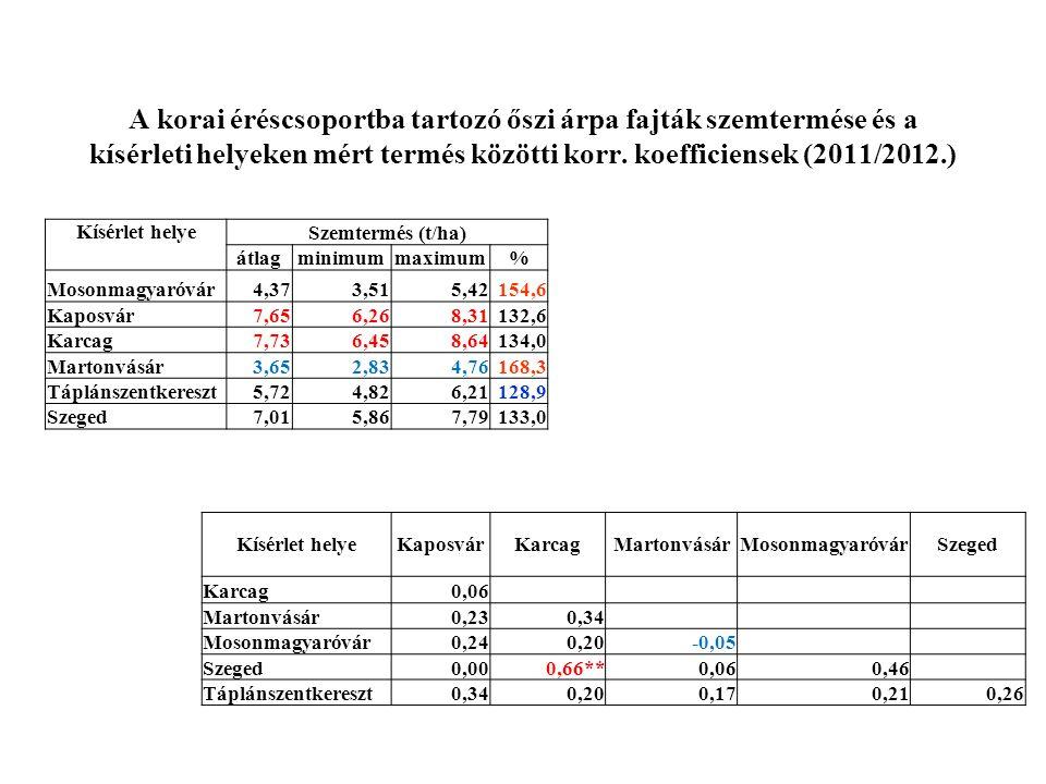 A korai éréscsoportba tartozó őszi árpa fajták szemtermése és a kísérleti helyeken mért termés közötti korr. koefficiensek (2011/2012.)