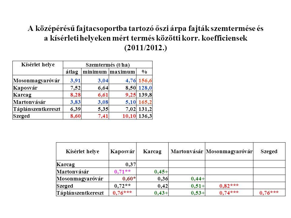 A középérésű fajtacsoportba tartozó őszi árpa fajták szemtermése és a kísérleti helyeken mért termés közötti korr. koefficiensek (2011/2012.)