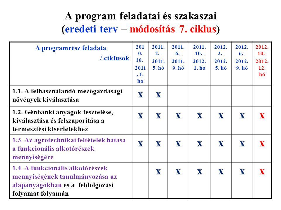 A program feladatai és szakaszai (eredeti terv – módosítás 7. ciklus)