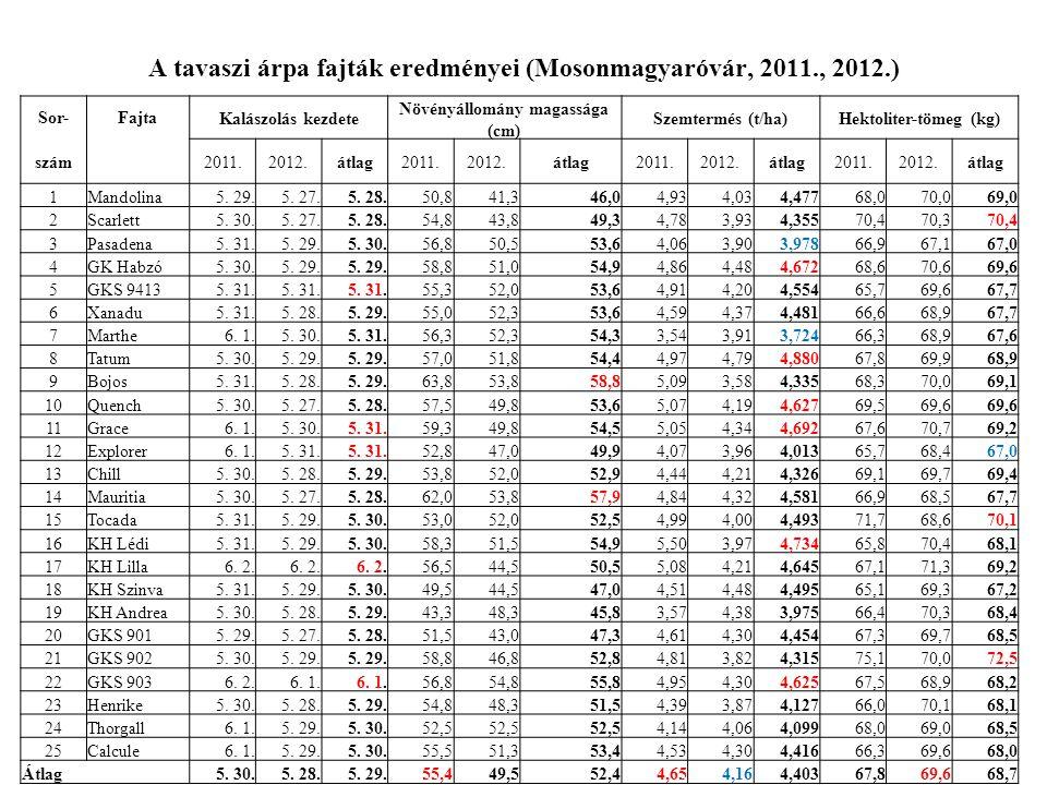 A tavaszi árpa fajták eredményei (Mosonmagyaróvár, 2011., 2012.)