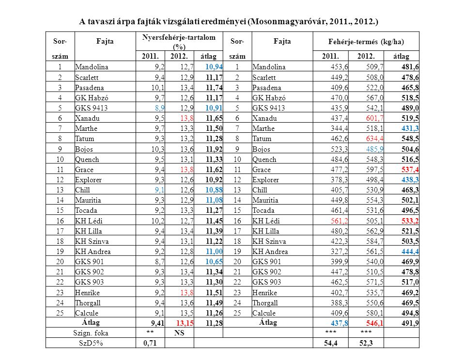 Nyersfehérje-tartalom (%) Fehérje-termés (kg/ha)