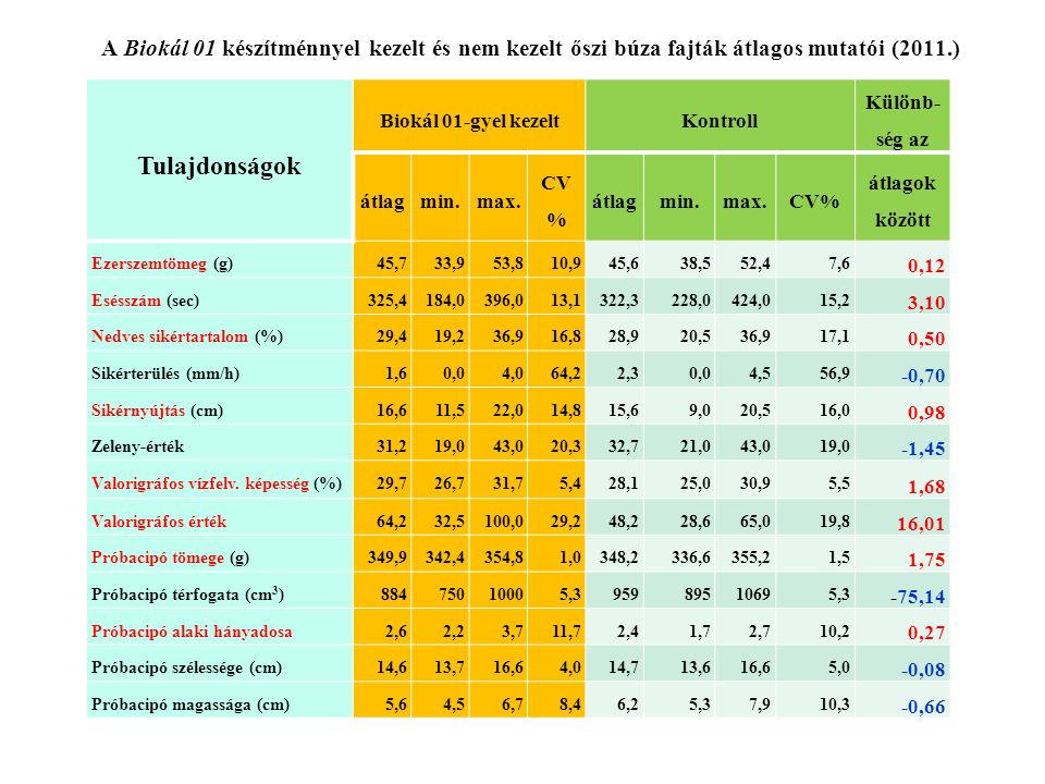 A Biokál 01 készítménnyel kezelt és nem kezelt őszi búza fajták átlagos mutatói (2011.)