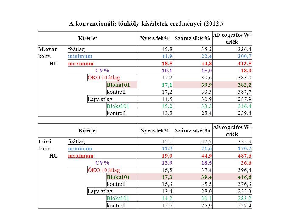 A konvencionális tönköly-kísérletek eredményei (2012.)
