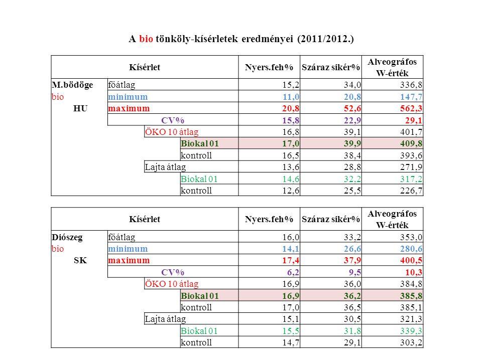 A bio tönköly-kísérletek eredményei (2011/2012.)
