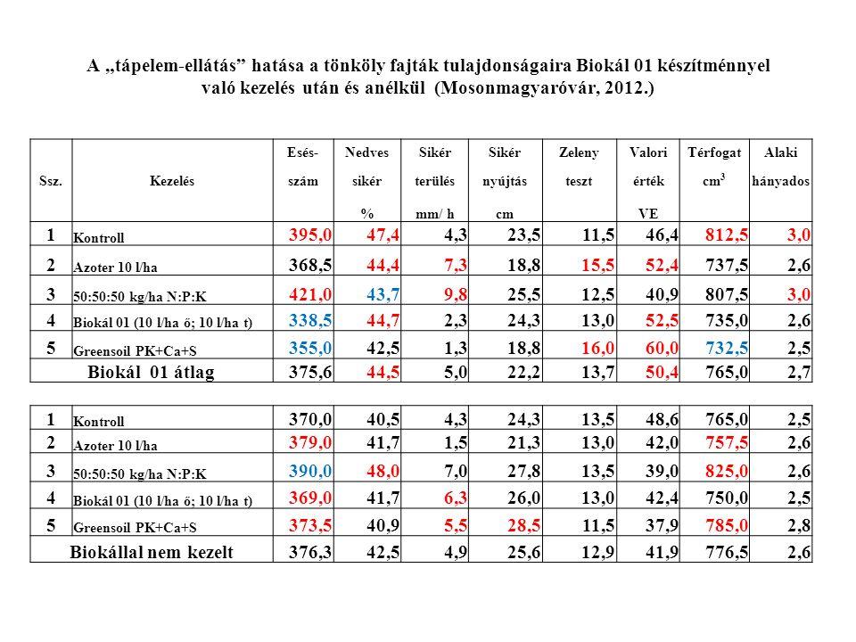 """A """"tápelem-ellátás hatása a tönköly fajták tulajdonságaira Biokál 01 készítménnyel való kezelés után és anélkül (Mosonmagyaróvár, 2012.)"""