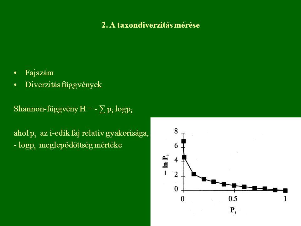 2. A taxondiverzitás mérése