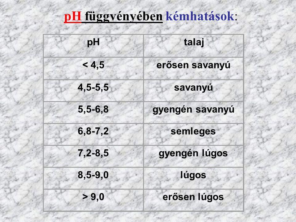 pH függvényében kémhatások: