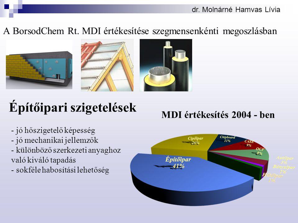 A BorsodChem Rt. MDI értékesítése szegmensenkénti megoszlásban