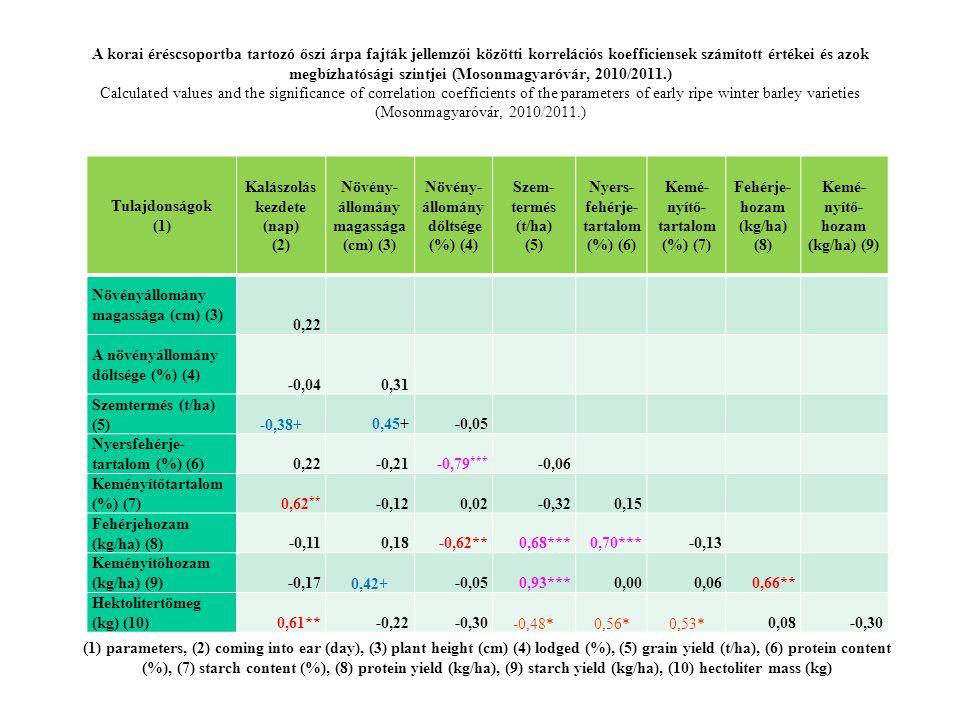 Kalászolás kezdete (nap) állomány magassága (cm) (3)