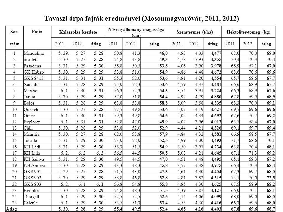 Tavaszi árpa fajták eredményei (Mosonmagyaróvár, 2011, 2012)