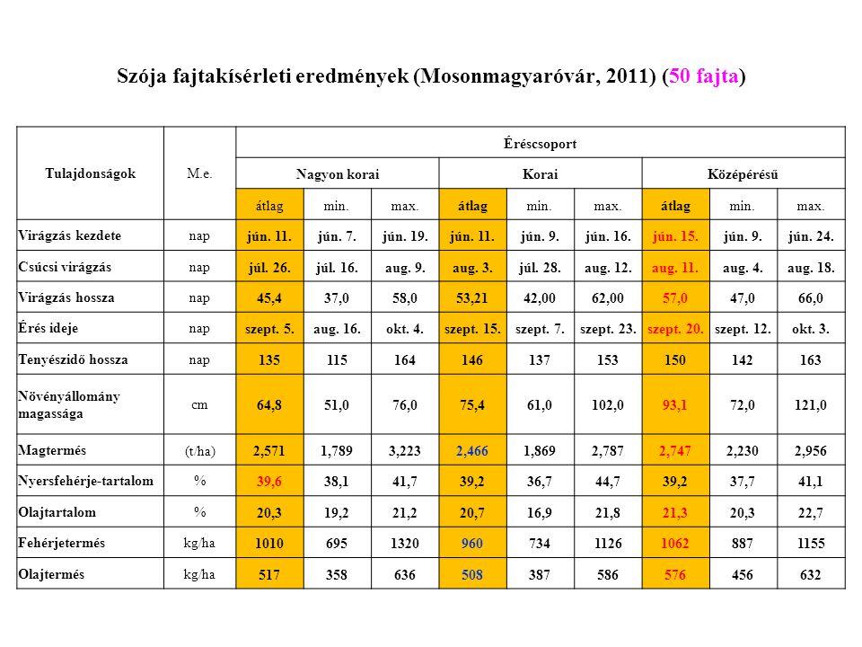 Szója fajtakísérleti eredmények (Mosonmagyaróvár, 2011) (50 fajta)
