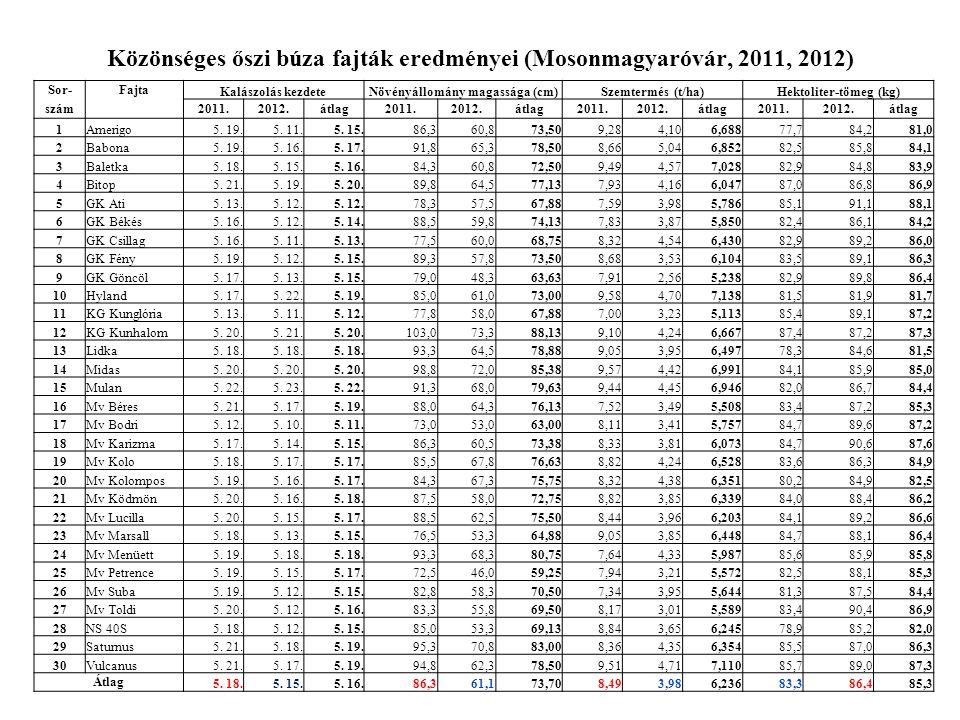 Közönséges őszi búza fajták eredményei (Mosonmagyaróvár, 2011, 2012)