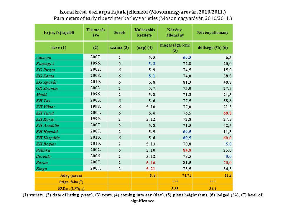 Korai érésű őszi árpa fajták jellemzői (Mosonmagyaróvár, 2010/2011