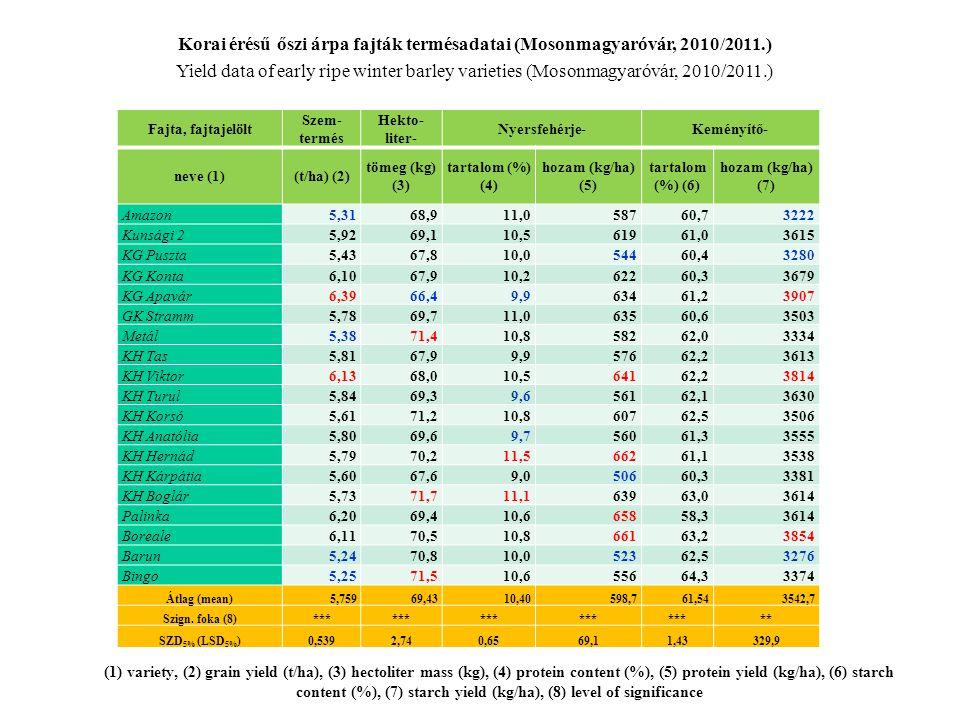 Korai érésű őszi árpa fajták termésadatai (Mosonmagyaróvár, 2010/2011