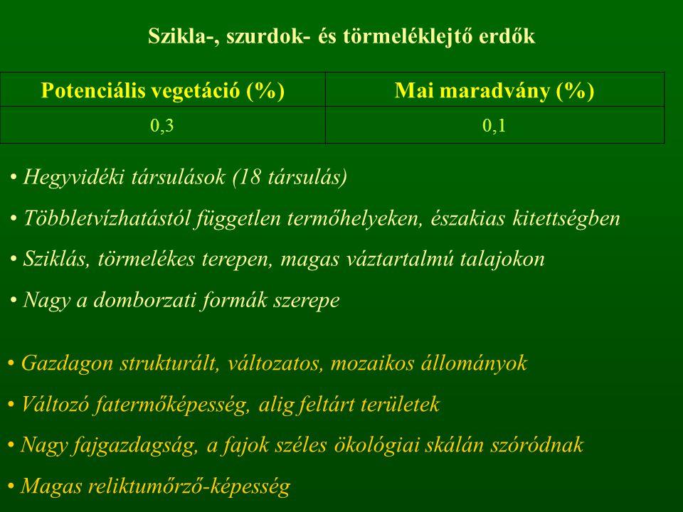 Szikla-, szurdok- és törmeléklejtő erdők Potenciális vegetáció (%)