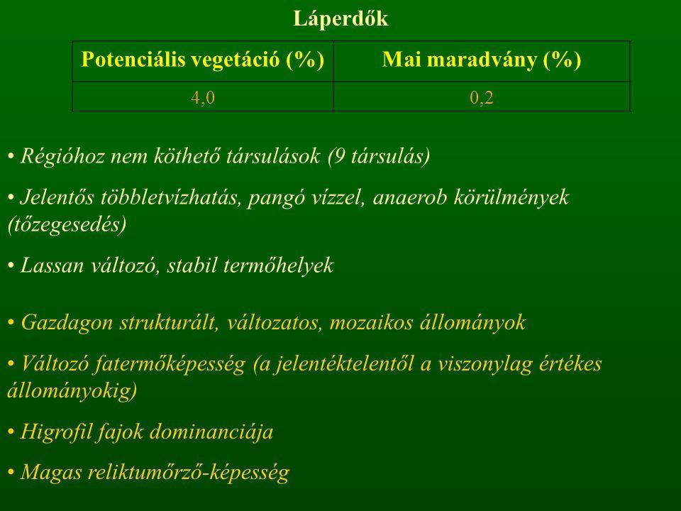Potenciális vegetáció (%)
