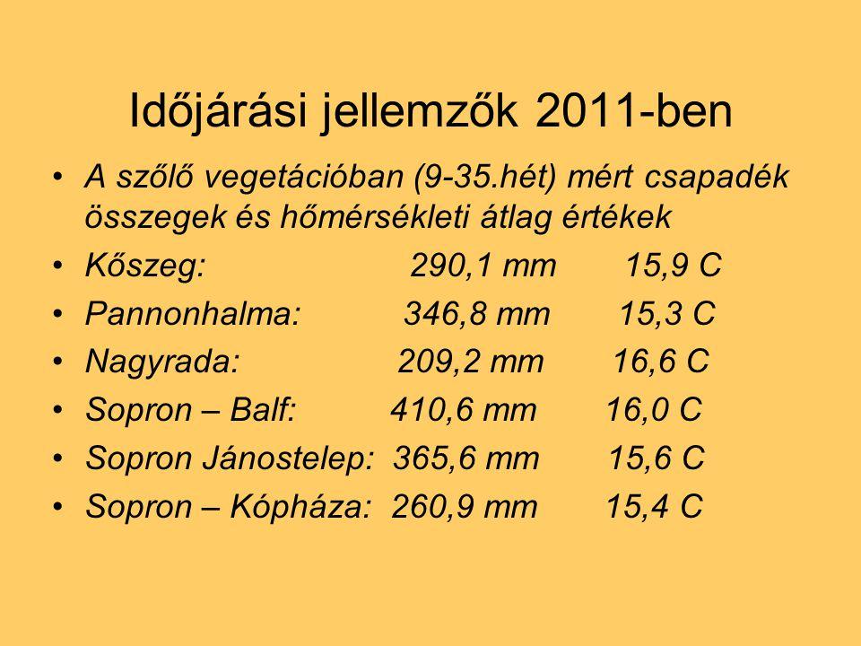 Időjárási jellemzők 2011-ben