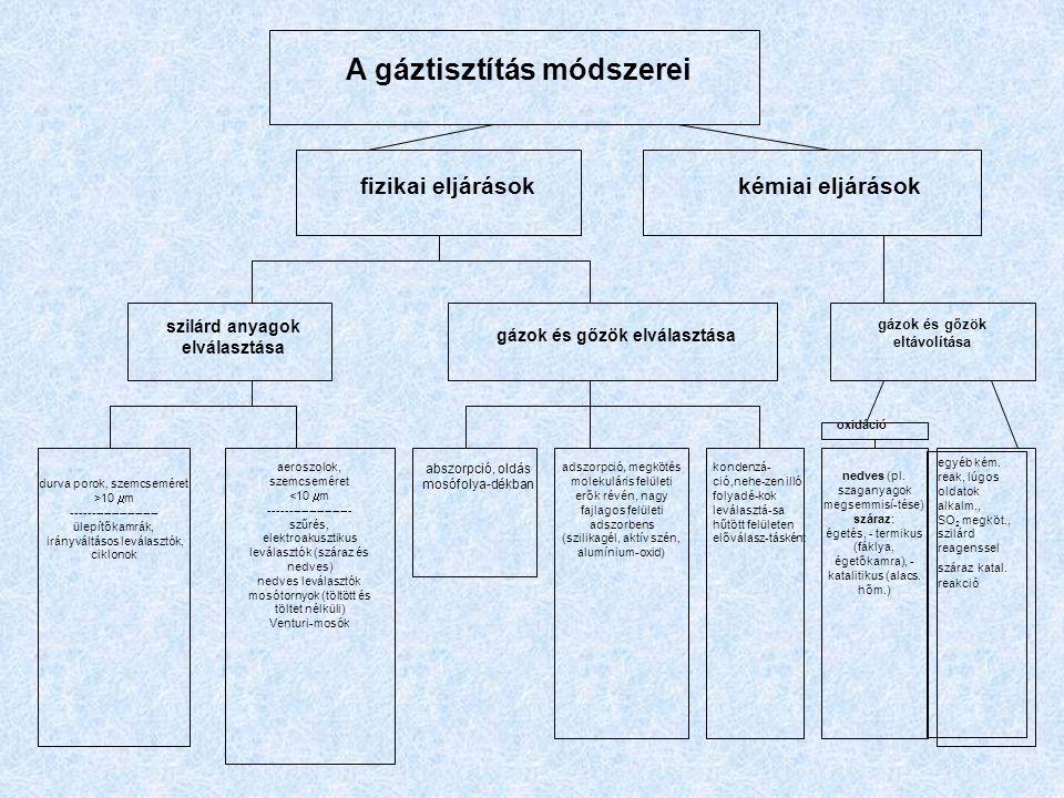 A gáztisztítás módszerei