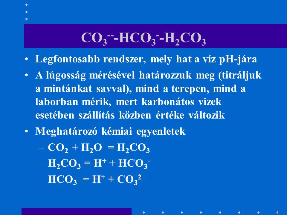 CO3---HCO3--H2CO3 Legfontosabb rendszer, mely hat a víz pH-jára